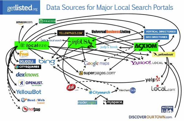 Understanding the 2017 U S  Local Search Ecosystem - Whitespark